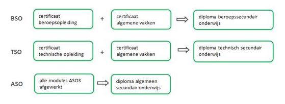 Diploma Secundair Onderwijs Diploma Secundair